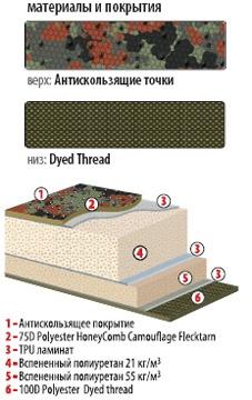 Самонадувающийся коврик Alexika Mark 1M