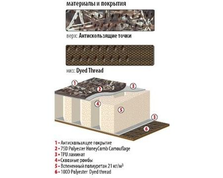 Самонадувающийся коврик Alexika Mark 3M
