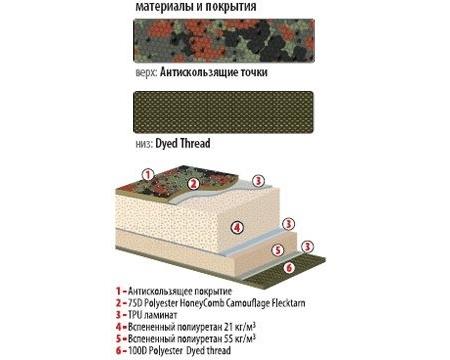 Самонадувающийся коврик Alexika Mark 2M
